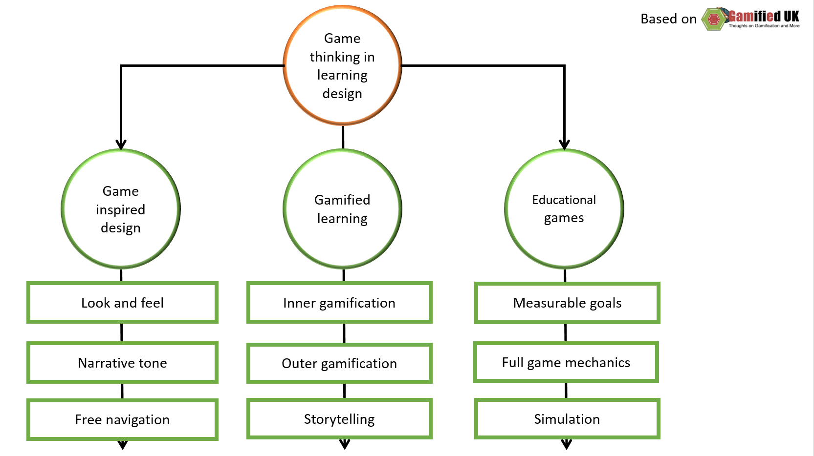 gamiefiactionin_learning